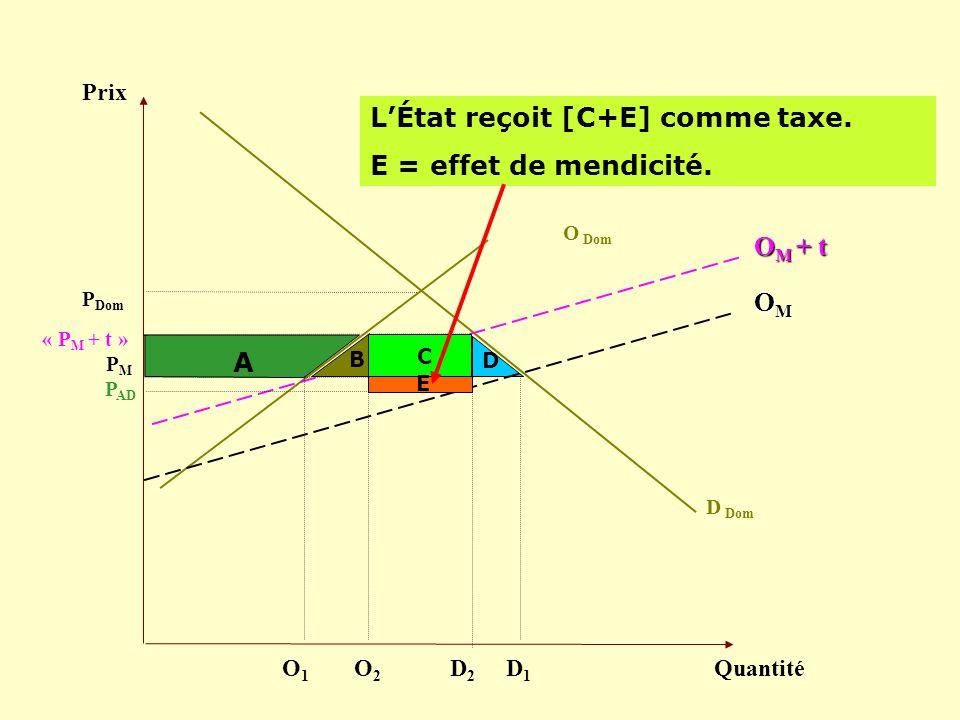 L'État reçoit [C+E] comme taxe. E = effet de mendicité.